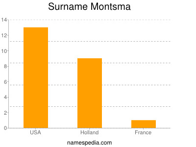 Surname Montsma