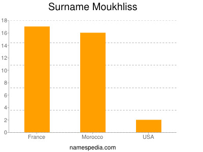 Surname Moukhliss