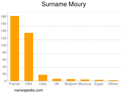 Surname Moury