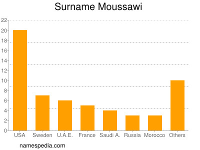 Surname Moussawi