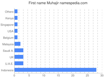 Given name Muhajir