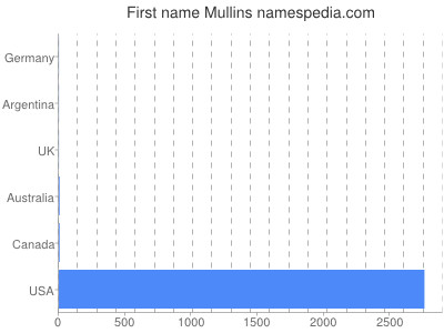 Given name Mullins