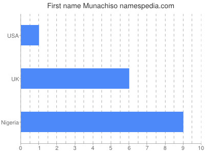 Given name Munachiso