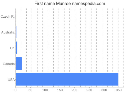 Given name Munroe