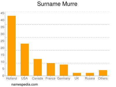Surname Murre