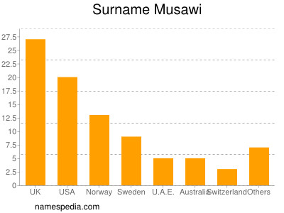 Surname Musawi