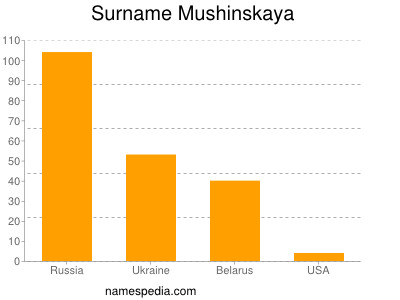 Surname Mushinskaya