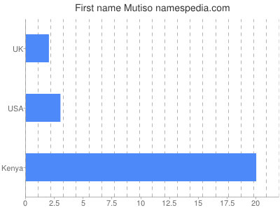 Given name Mutiso