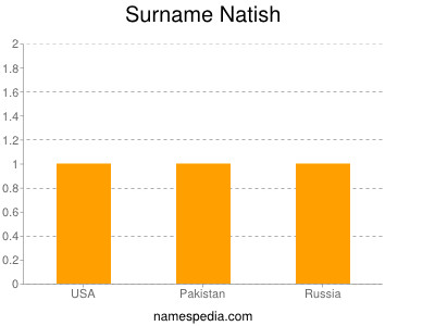 Surname Natish
