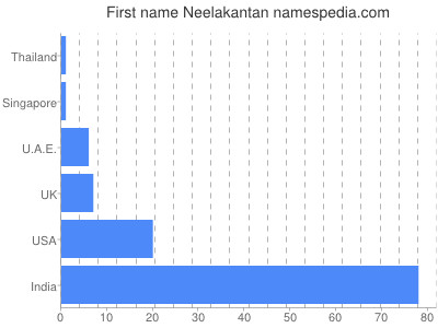 Given name Neelakantan