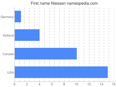 Given name Niessen