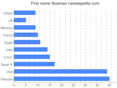 Given name Noaman