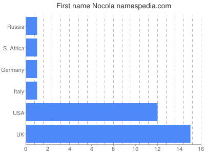 Given name Nocola
