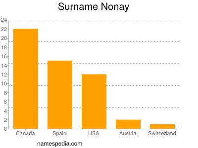Surname Nonay