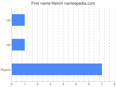 Given name Nsirim