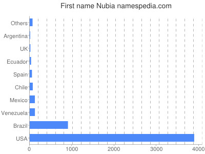 Given name Nubia