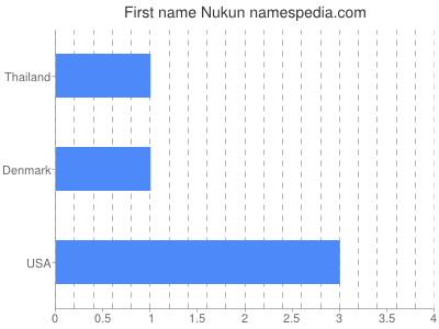 Given name Nukun
