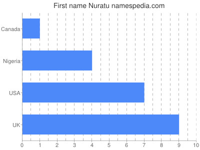 Given name Nuratu