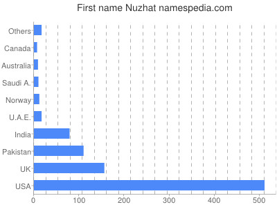 Given name Nuzhat