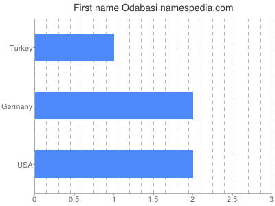 Given name Odabasi