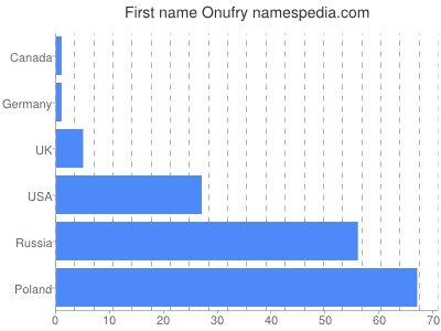 Given name Onufry