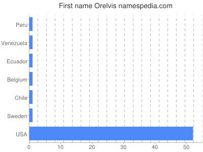 Given name Orelvis