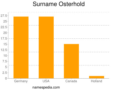 Surname Osterhold