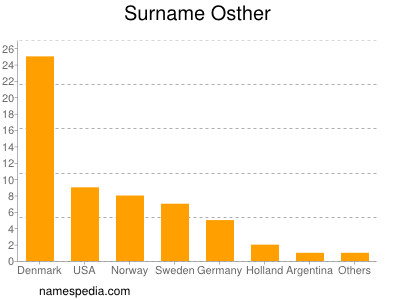Surname Osther