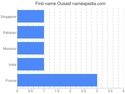 Given name Ousaid