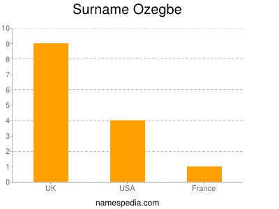 Surname Ozegbe