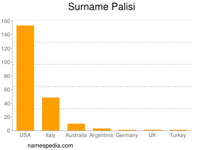 Surname Palisi