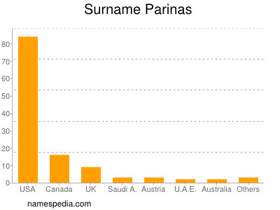 Surname Parinas
