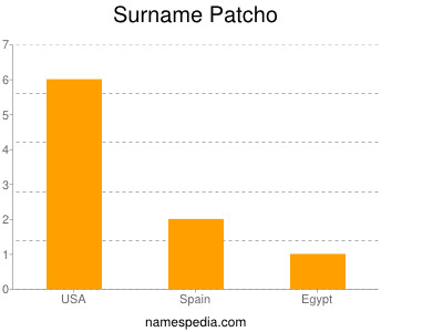 Surname Patcho