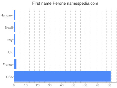Given name Perone