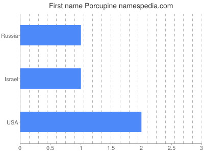Given name Porcupine