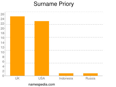 Surname Priory