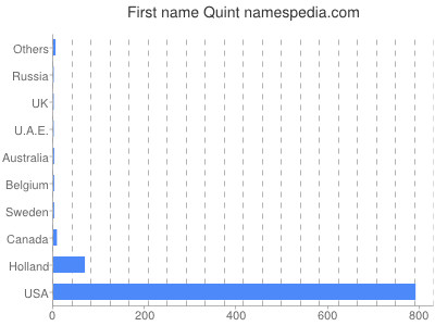 Given name Quint