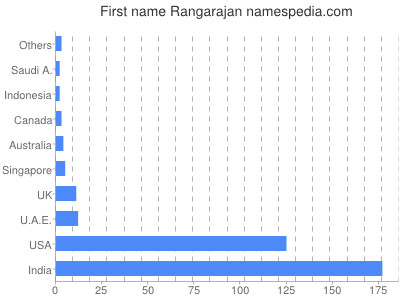 Given name Rangarajan