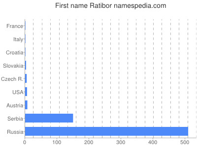 Given name Ratibor