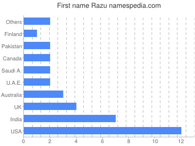 Given name Razu