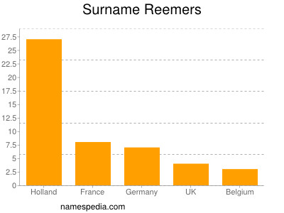 Surname Reemers