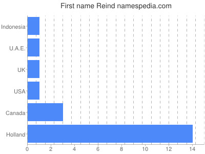 Given name Reind