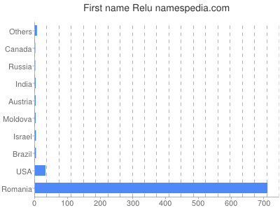 Given name Relu