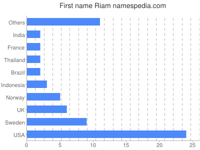 Given name Riam