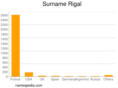 Surname Rigal