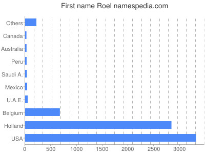 Given name Roel