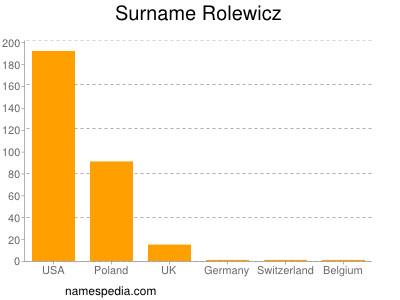 Surname Rolewicz