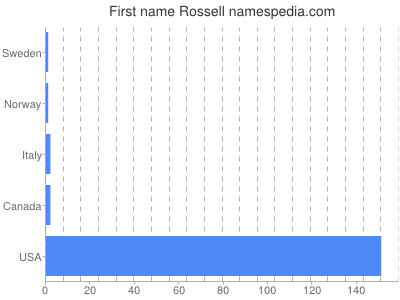 Given name Rossell
