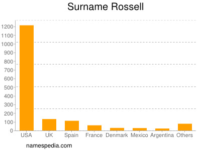 Surname Rossell