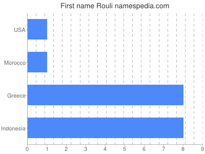 Given name Rouli